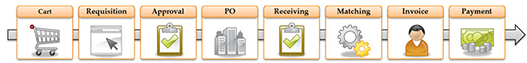 Process for a payment from cart to requisition to approval to PO to receiving to matching to invoice to payment.