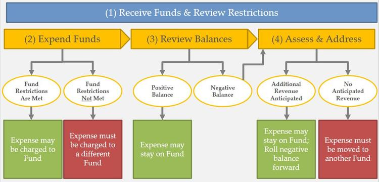 Process for reviewing funds, described below