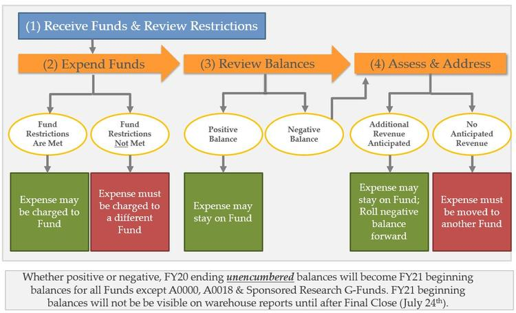 Image of the process to manage balances for year end close, as outlined on this page